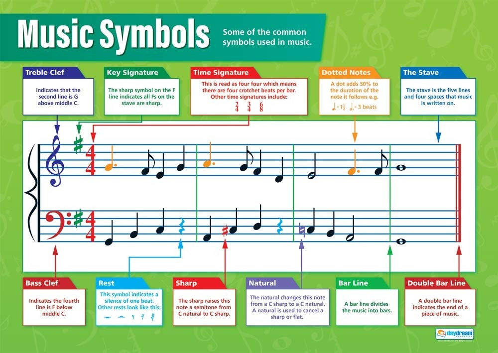 Bright Education Australia, Teacher Resources, Poster, A1 Poster, Music, Musical Notes, Chords, Music Symbols