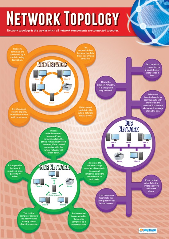 Computer Science,Science, Coding, Code, HTML, CPU, Algorithms, Data, System Flow Charts, Binary Addition & Shifts, Denary, Pseudocode, Programming, Engineering, Electronics, Teaching Resources, Poster, Bright Education Australia, Network