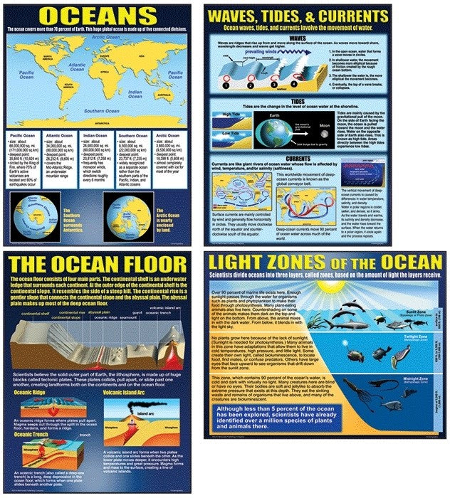 Bright Education Australia, Teacher Resources, Poster, A1 Poster, Geography, Climate, Earth Science, Oceanography , Oceans, Waves, Tides, Currents