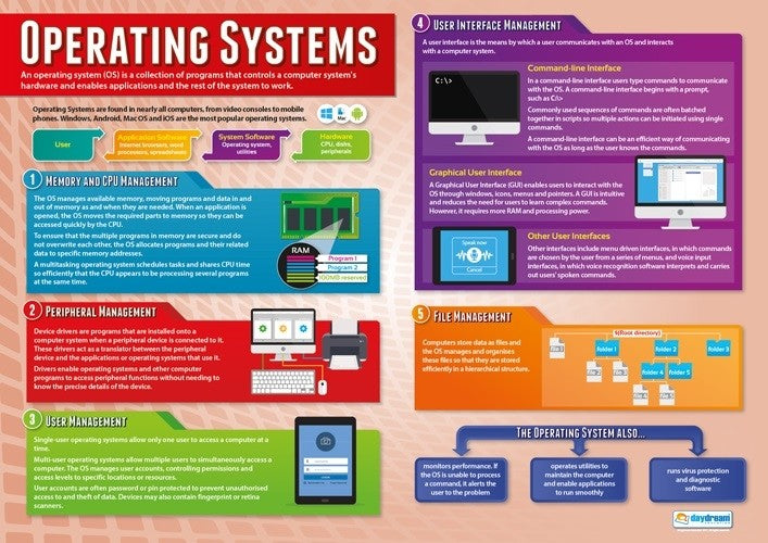 Computer Science,Science, Coding, Code, HTML, CPU, Algorithms, Data, System Flow Charts, Binary Addition & Shifts, Denary, Pseudocode, Programming, Network, Engineering, Electronics, Teaching Resources, Poster, Bright Education Australia