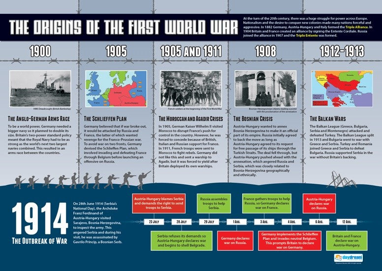 Bright Education Australia, Teacher Resources, Poster, A1 Poster, History, Origin of the First World War, WW1