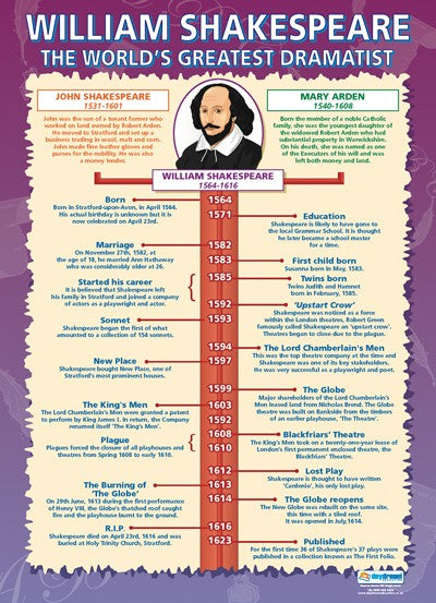 William Shakespeare, Shakespeare, English, Bright Education Australia, A1 poster, School Materials