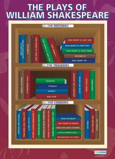 The Plays of William Shakespeare, Shakespeare, English, Bright Education Australia, A1 poster, School Materials, Theatre