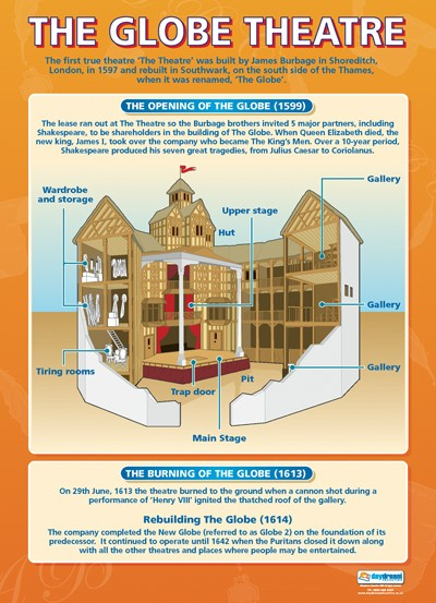 The Globe Theatre, Shakespeare, English, Bright Education Australia, A1 poster, School Materials, Theatre