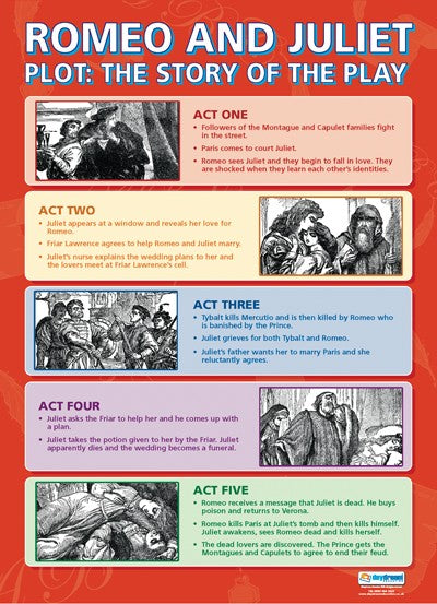 Romeo & Juliet the Story, Shakespeare, English, Bright Education Australia, A1 poster, School Materials