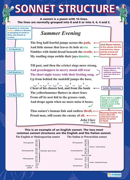 Sonnet Structures, Shakespeare, English, Bright Education Australia, A1 poster, School Materials, Writing, Poem