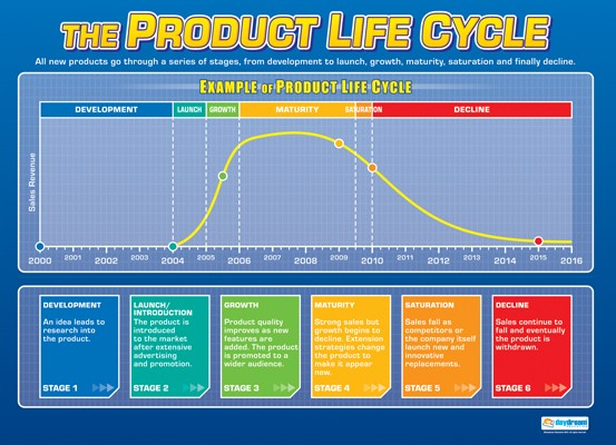 The Product Life Cycle, Accounting, Finance, Quantitative Data, Financial Data, Market Share, Market Growth, Marketing, A1 Poster, Economics, Business, Teaching Resources, Poster, Bright Education Australia