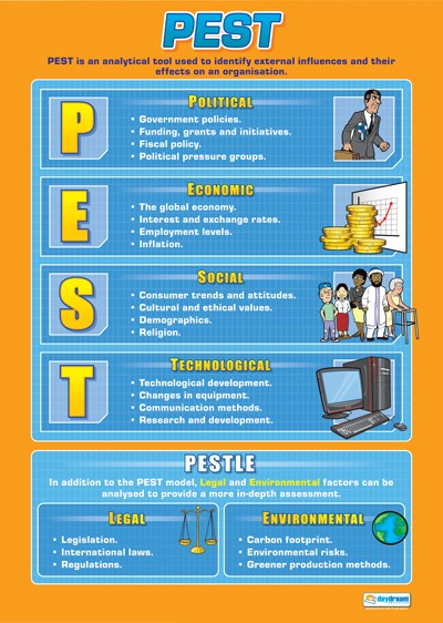 PEST, Accounting, Finance, Quantitative Data, Financial Data, Market Share, Market Growth, Marketing, A1 Poster, Economics, Business, Teaching Resources, Poster, Bright Education Australia