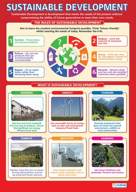 Bright Education Australia, Teacher Resources, Poster, A1 Poster, Geography, Climate, Earth Science, Sustainable Developments