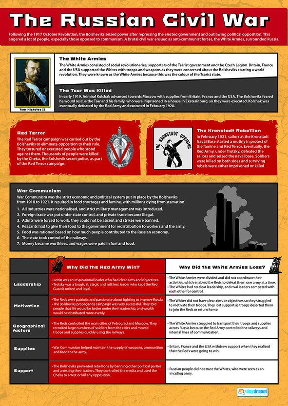 Bright Education Australia, Teacher Resources, Poster, A1 Poster, History, The Russian Civil War, Russian History