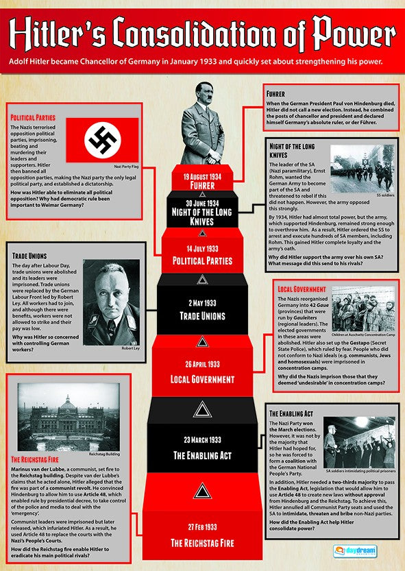 Bright Education Australia, Teacher Resources, Poster, A1 Poster, History, WW2, Hitler's Consolidation of Power, Second World War,