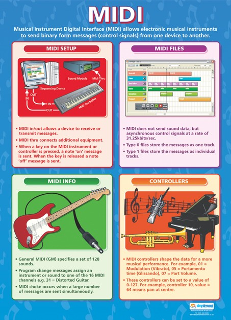 Bright Education Australia, Teacher Resources, Poster, A1 Poster, Music, Music Technology, Midi