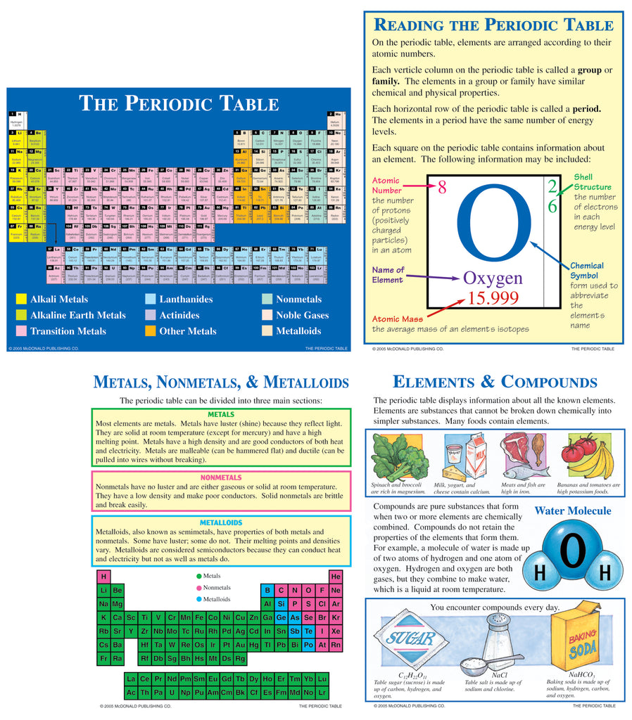 The Periodic Table, Science, Biology, Physics, Chemistry, Earth Science, Teaching Resources, Poster, Bright Education Australia