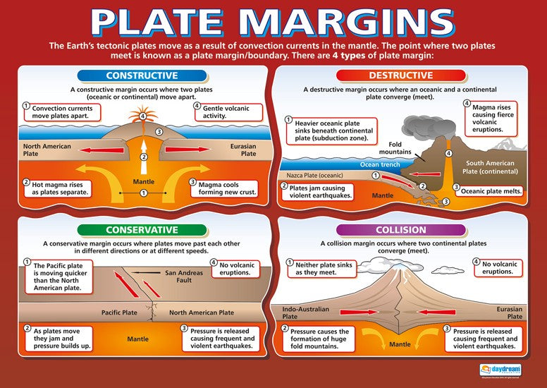Bright Education Australia, Teacher Resources, Poster, A1 Poster, Geography, Climate, Earth Science, Living with Tectonic Hazards, Earthquakes, Volcanoes, Natural Hazards, Plate Margins