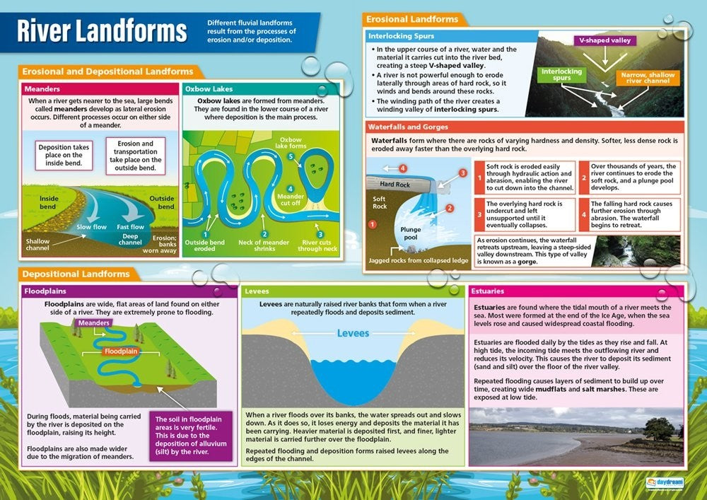 Bright Education Australia, Teacher Resources, Poster, A1 Poster, Geography, Climate, Earth Science, River Landforms