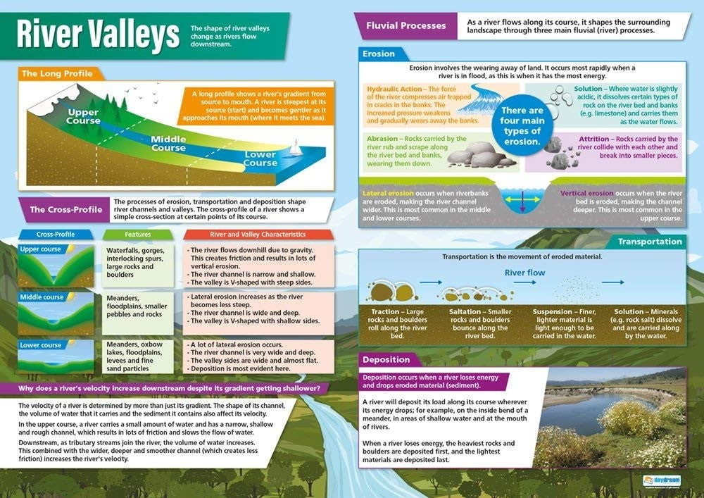 Bright Education Australia, Teacher Resources, Poster, A1 Poster, Geography, Climate, Earth Science, River Landforms, River Valleys