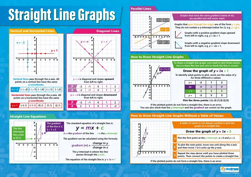 Bright Education Australia, Teacher Resources, Maths, Poster, A1 Poster, Equation, Graph, Straight Line Graphs