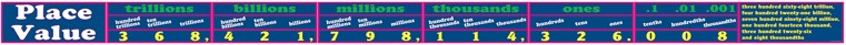 Bright Education Australia, Teacher Resources, Maths, Poster,Topper, Place Value