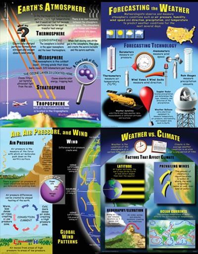 Weather, Science, Biology, Physics, Chemistry, Earth Science, Teaching Resources, Poster, Bright Education Australia