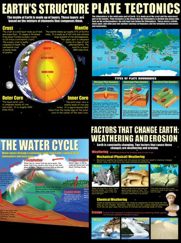 Earth Science Basics, Science, Biology, Physics, Chemistry, Earth Science, Teaching Resources, Poster, Bright Education Australia