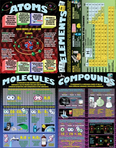 Atoms, Elements, Molecules & Compounds, Science, Biology, Physics, Chemistry, Earth Science, Teaching Resources, Poster, Bright Education Australia