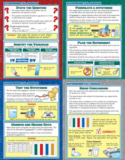 Experimental Design, Science, Biology, Physics, Chemistry, Earth Science, Teaching Resources, Poster, Bright Education Australia