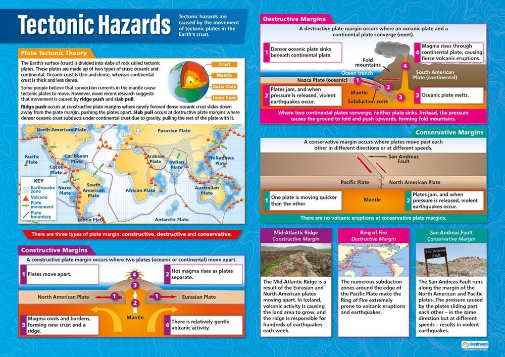 Bright Education Australia, Teacher Resources, Poster, A1 Poster, Geography, Climate, Earth Science, Weather, Tectonic Hazards