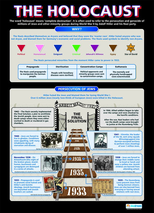 Bright Education Australia, Teacher Resources, Poster, A1 Poster, History, WW2, The Holocaust, Second World War
