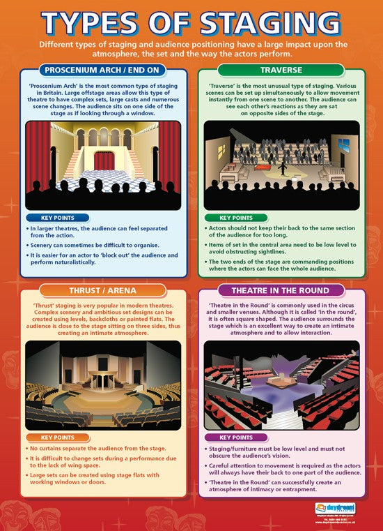 Bright Education Australia, Teacher Resources, Poster, A1 Poster, Music, Drama, Theatre, 20th Century Theatre, Acting, Techniques, Musical, Staging, Terms, Theatre History, Greek Theatre, Acting Skills, Character, Performing,