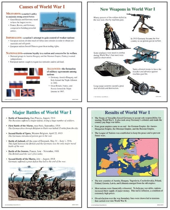 Bright Education Australia, Teacher Resources, Poster, Teaching Poster Set, History, First World War, World War 1, WW1, WWI