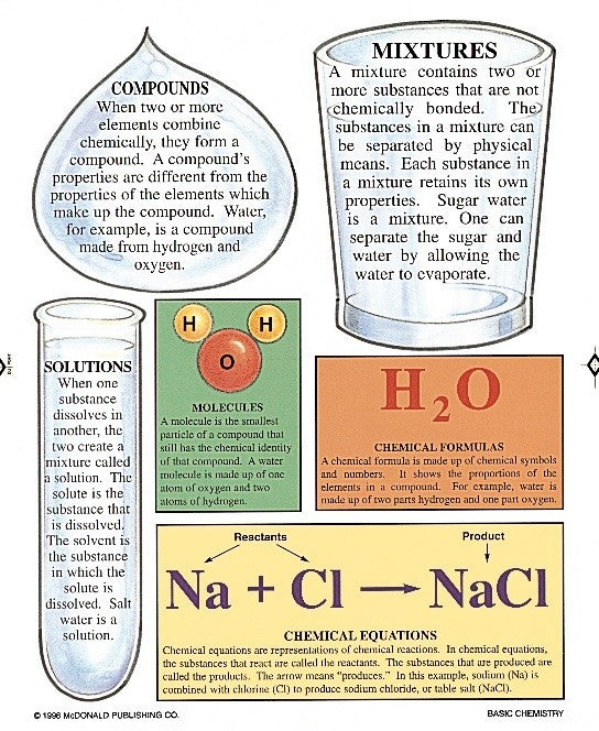 Basic Chemistry Bulletin Board Pack, Science, Biology, Physics, Chemistry, Earth Science, Teaching Resources, Poster, Bright Education Australia