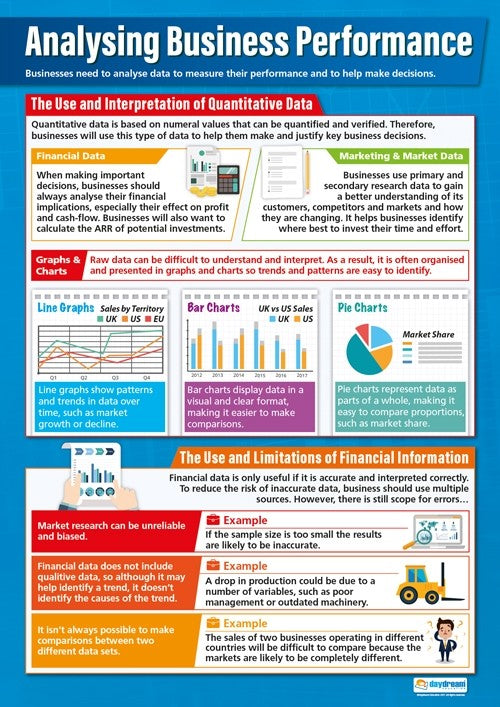 Analysing Business Performance, Accounting, Finance, Quantitative Data, Financial Data, Marketing, A1 Poster, Economics, Business, Teaching Resources, Poster, Bright Education Australia