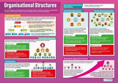 Organisational Structures, Accounting, Finance, Quantitative Data, Financial Data, Market Share, Market Growth, Marketing, A1 Poster, Economics, Business, Teaching Resources, Poster, Bright Education Australia