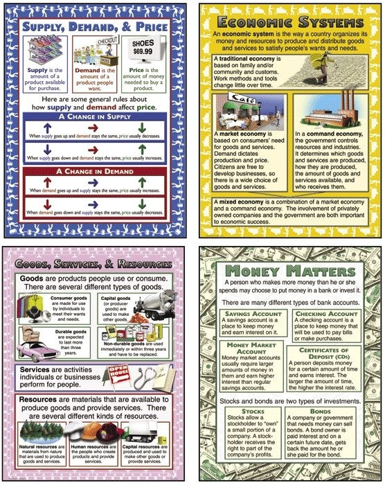 Teaching Poster Set, Economics, Science, Biology, Physics, Chemistry, Earth Science, Teaching Resources, Poster, Bright Education Australia,
