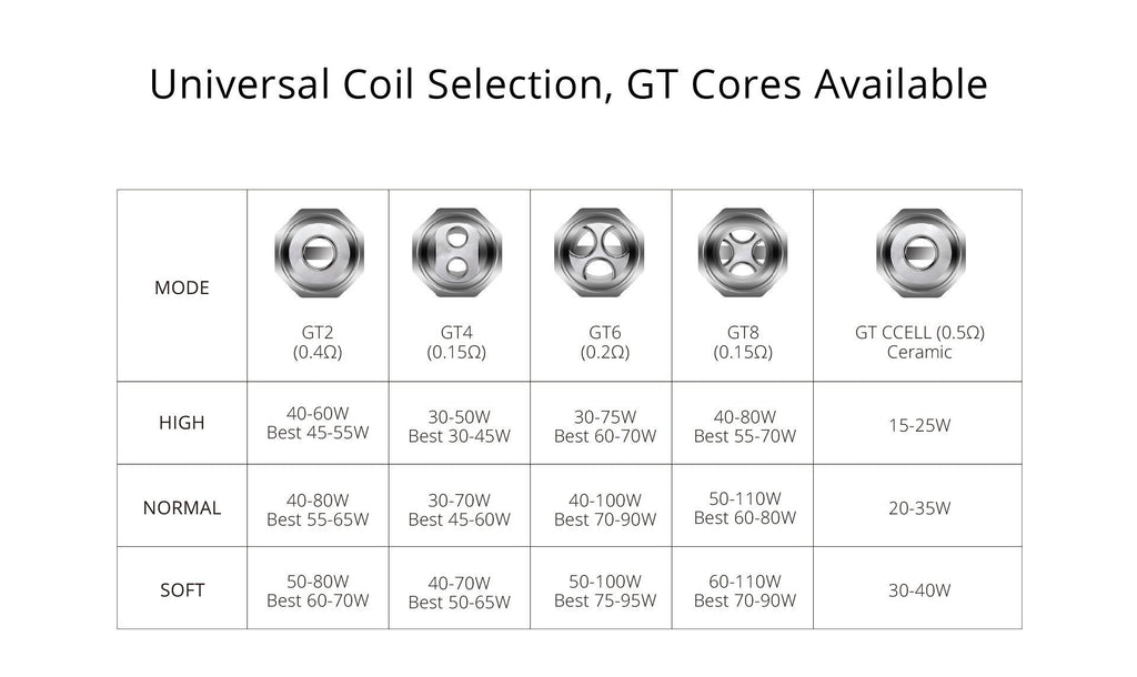 Vaporesso - GT Replacement Coil Pack (3)