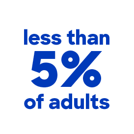 less than 5% of adults