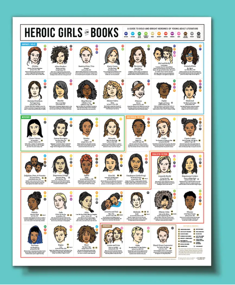 Heroic Girls in Books Poster