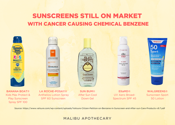 Sunscreens with cancer causing chemical Benzene still on market