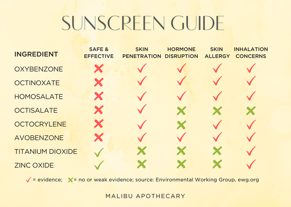Sunscreen ingredient infographic guide