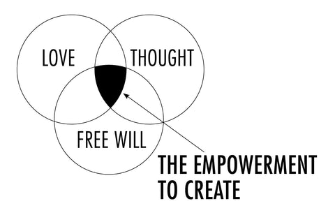 Graphic about love and free will and its role in helping you find purpose