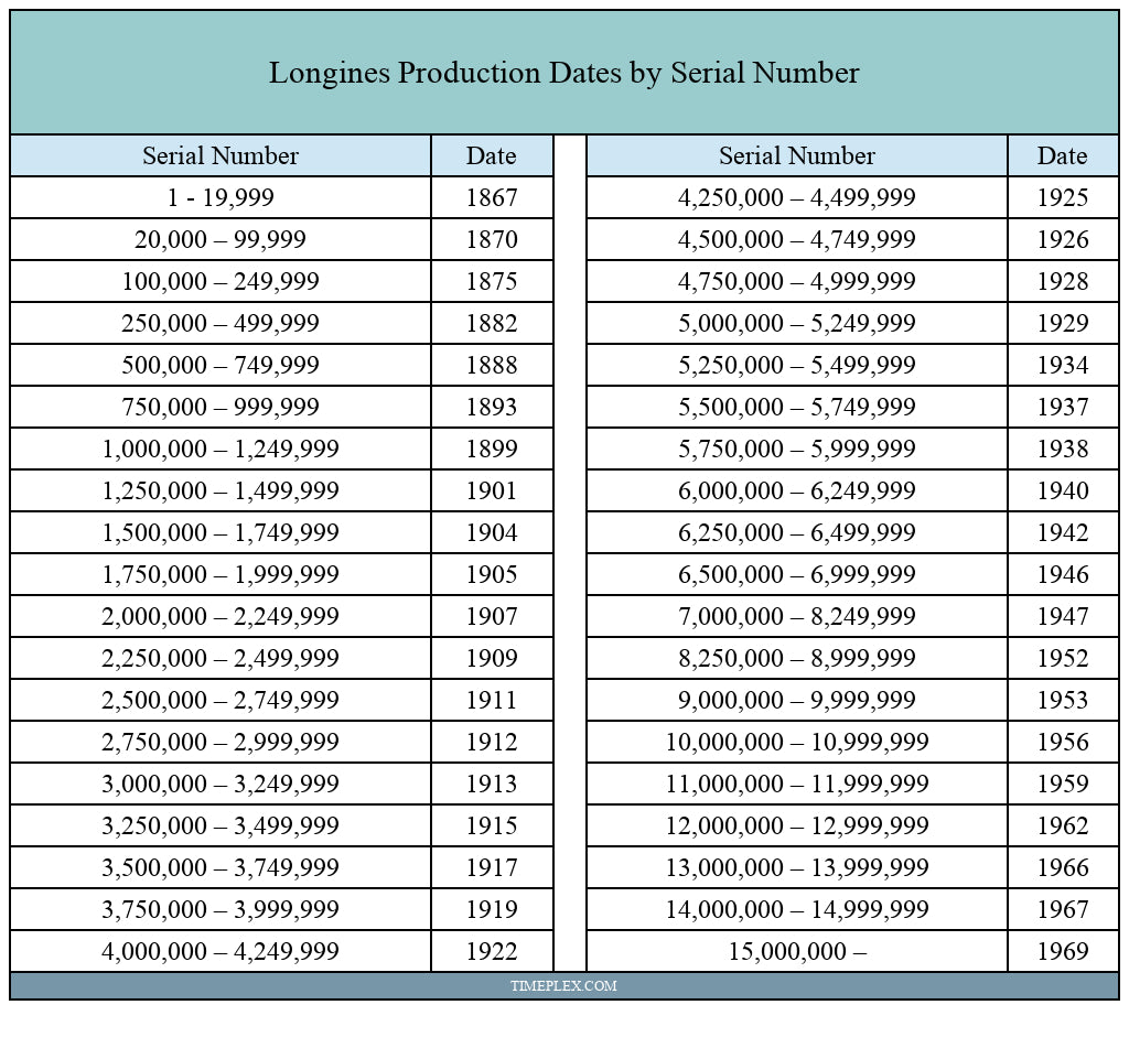 Longines Serial Numbers and Production Dates