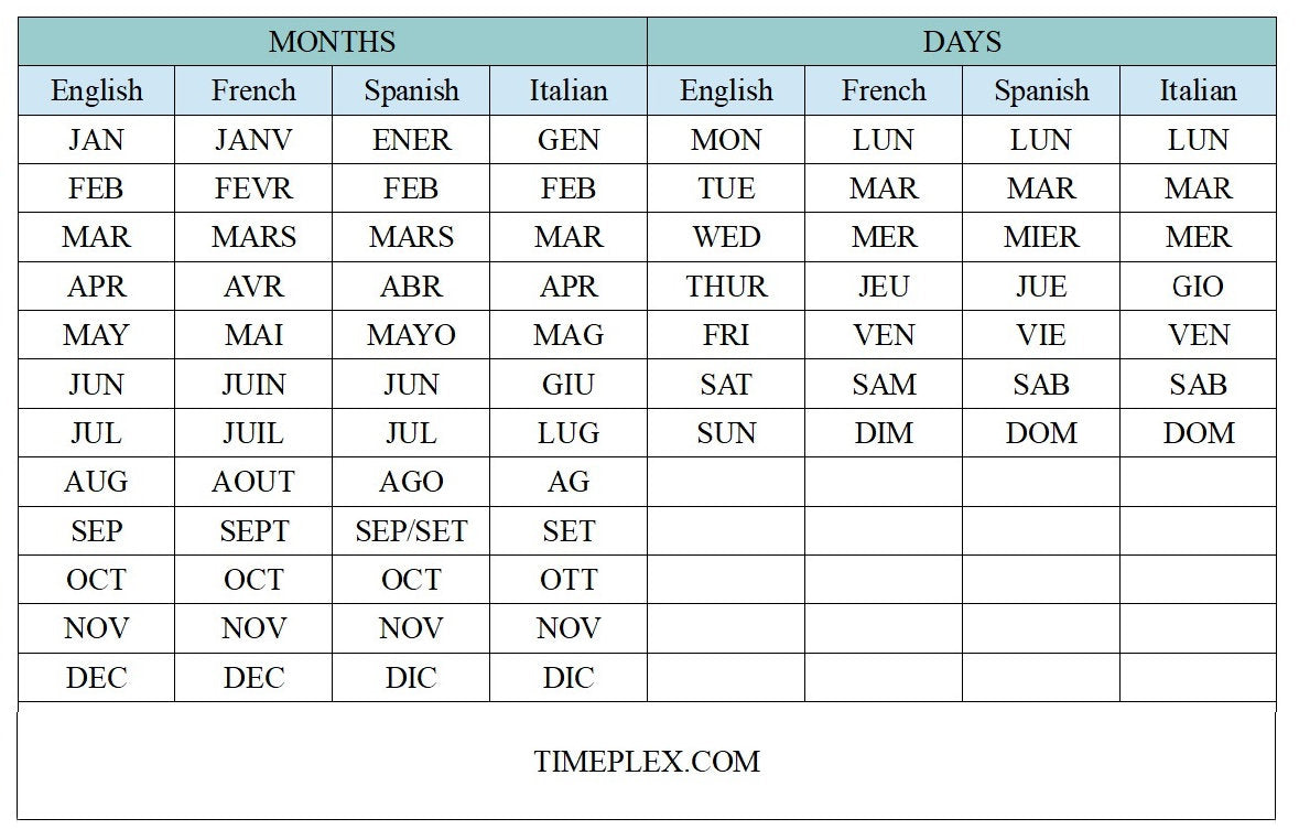 Wristwatch month and day abbreviations in English, French, Italian and Spanish
