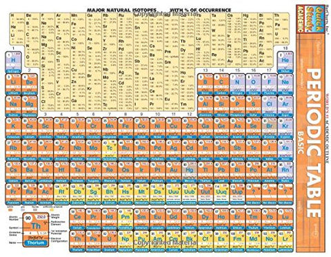 Periodic Table: Basic