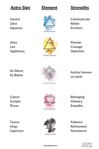 astrology signs, their element, and strengths