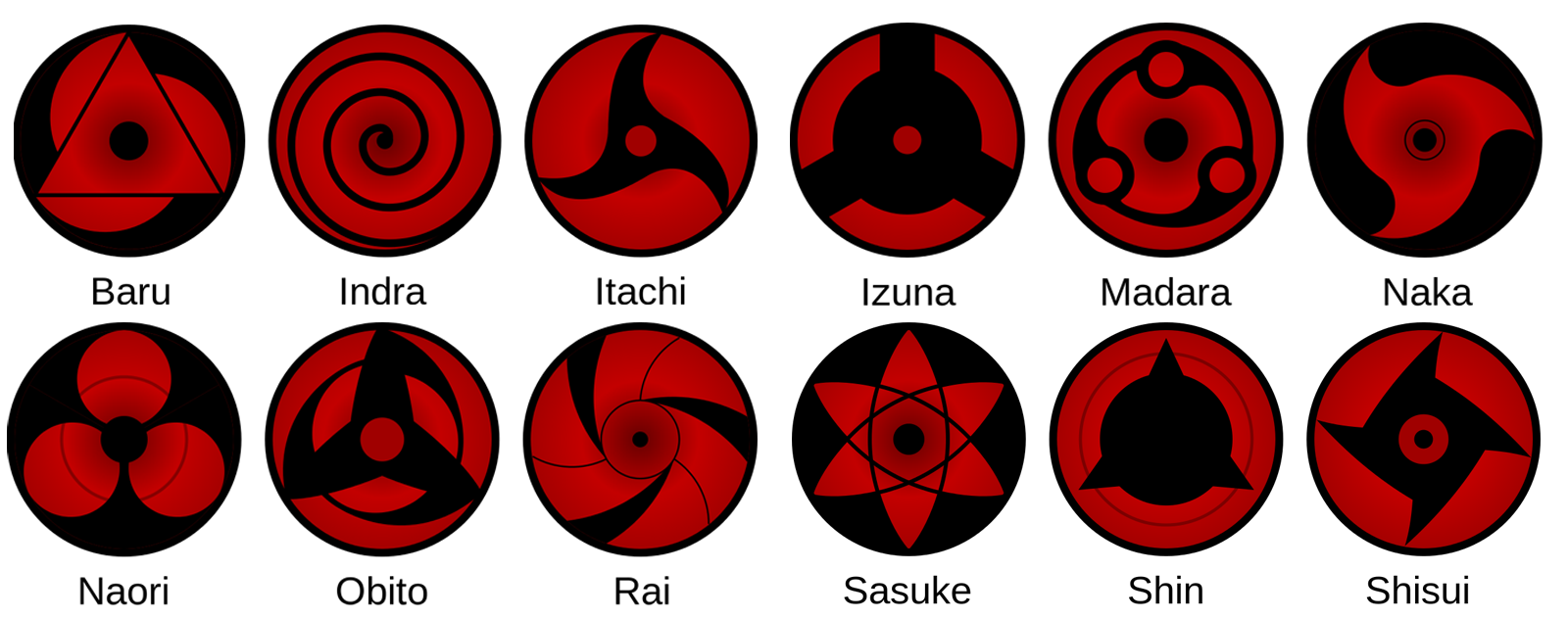 all mangekyou sharingan