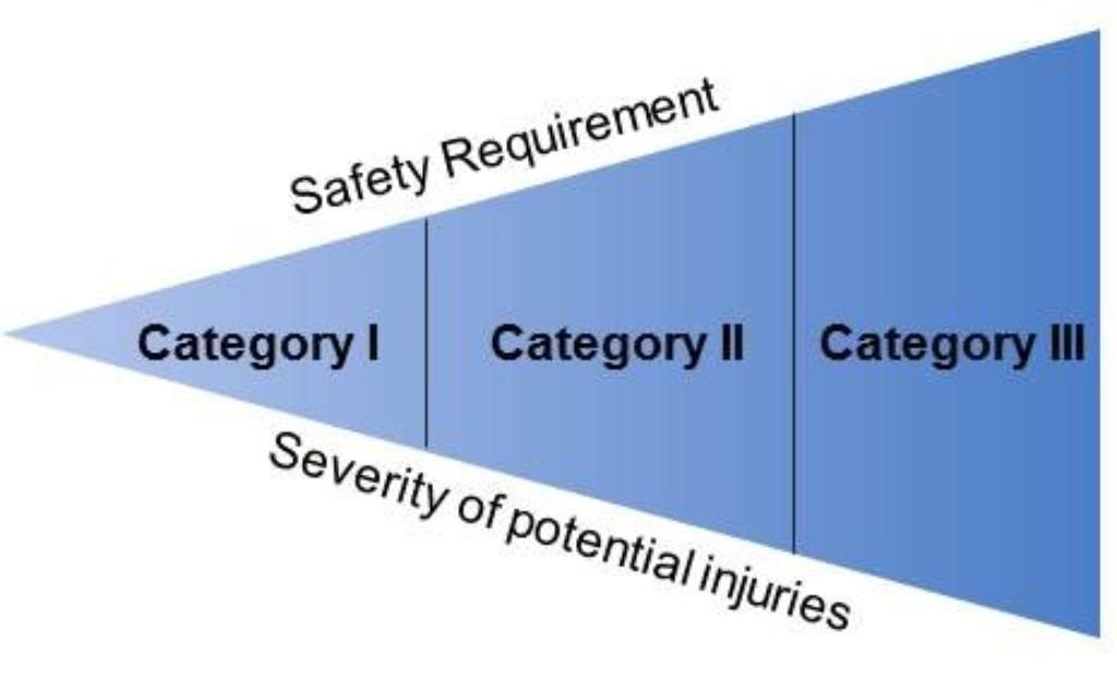 PPE Personal Protective Equipment Three Category Levels diagram