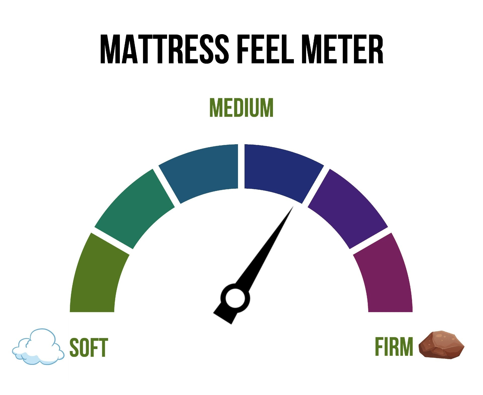 Measured by us to let you know the firmness of the mattress.