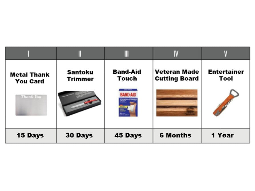 Santoku Trimmer, Cutting Board, Entertainer Tool, Metal Thank You Card, & Band Aid - 5 Touch Campaign