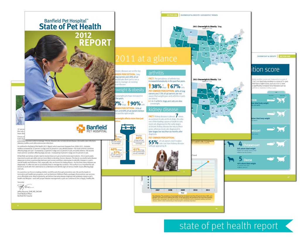 Banfield Pet Hospital State of Pet Health Report