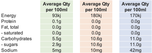 Nutritional table comparing Organic Drink Co Cola (in green) to other leading cola brands